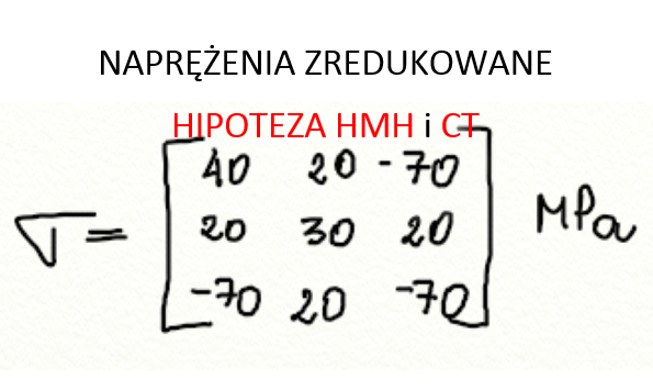 Hipotezy wytrzymałościowe 3