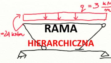 Rama hierarchiczna
