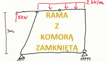 Rama z komorą zamkniętą