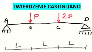 twierdzenie castigliano 2
